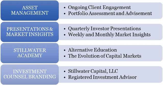 Investment Counsel Solutions